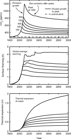 Carbon stays in the atmosphere