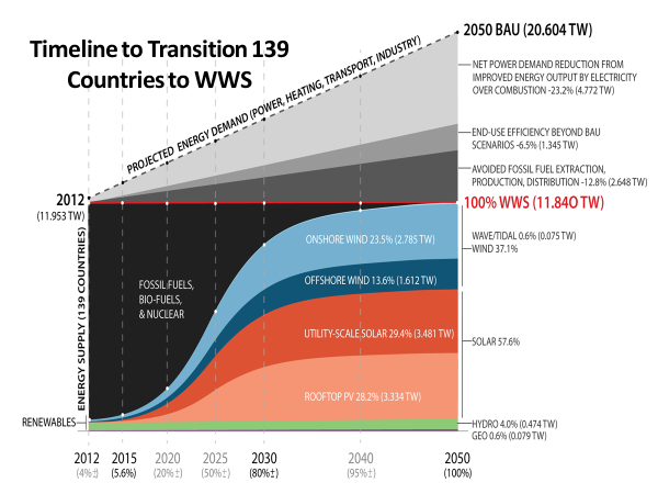 Timeline to transition to 100% renewables